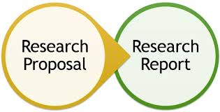 Research Proposal vs. Research Project. The term research proposal is enclosed by an orange colour and points to research report. While writing a research proposal, you should predetermine the outcome of the research project.
